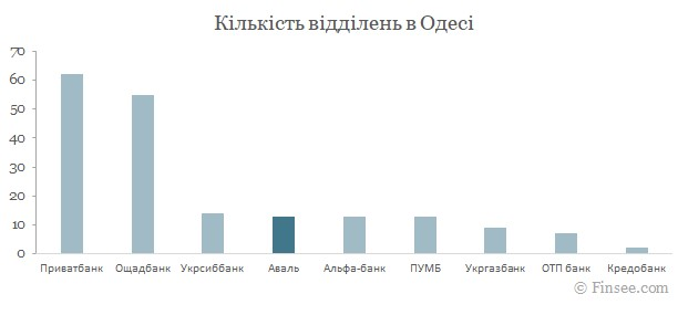 Райффайзен банк Аваль Одесса 2021