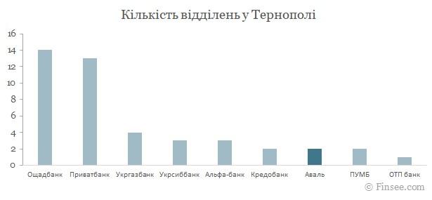 Райффайзен банк Аваль Тернополь 2021