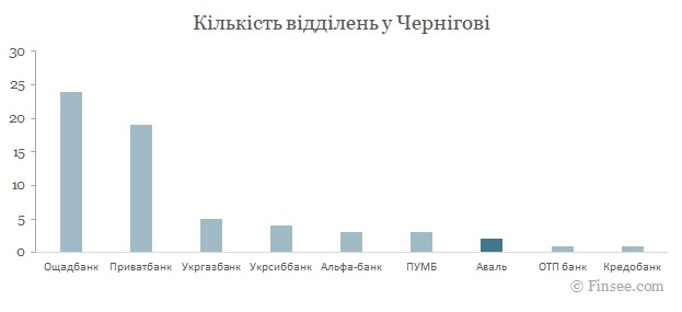Райффайзен банк Аваль Чернигов 2021