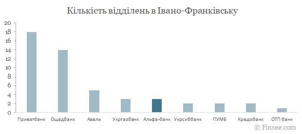 Альфа-банк Ивано-Франковск 2021