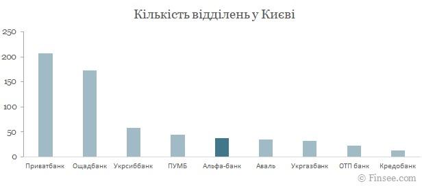 Альфа-банк Киев 2021