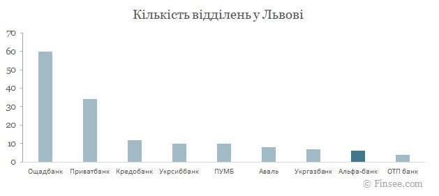 Альфа-банк Львов 2021