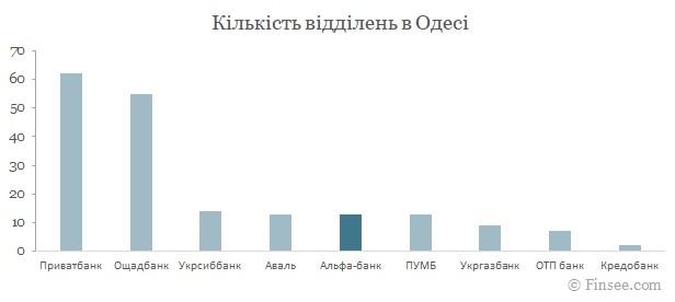 Альфа-банк Одесса 2021