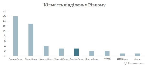 Альфа-банк Ровно 2021