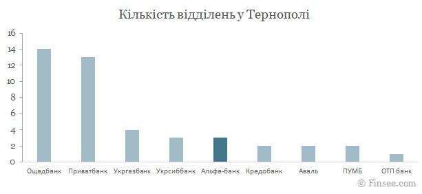 Альфа-банк Тернополь 2021