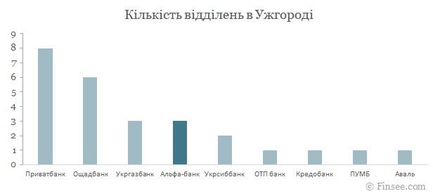 Альфа-банк Ужгород 2021
