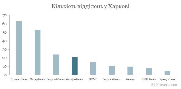 Альфа-банк Харьков 2021