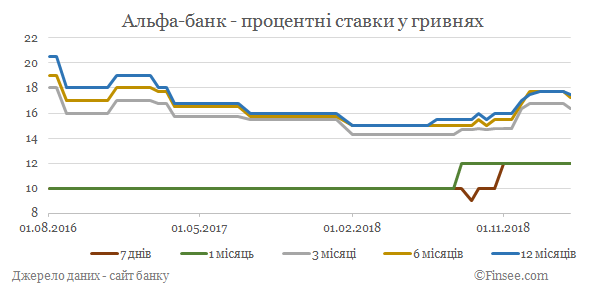 Альфа-банк депозиты гривны - динамика процентных ставок