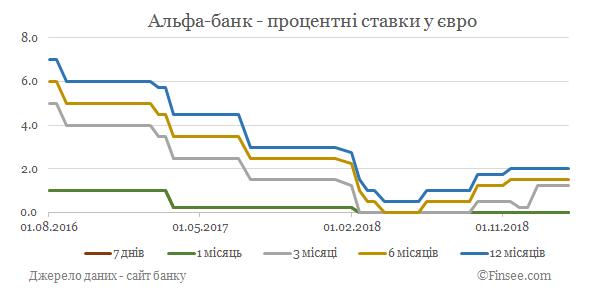 Альфа-банк депозиты евро - динамика процентных ставок