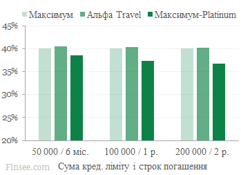 Альфа-банк сравнение процентных ставок максимум, тревел, максимум-платинум