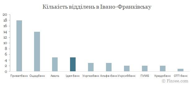 Идея банк Ивано-Франковск 2021