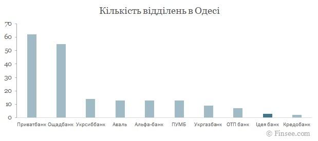 Идея банк Одесса 2021