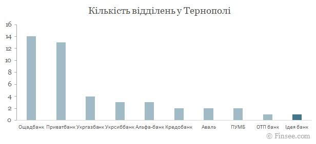 Идея банк Тернополь 2021