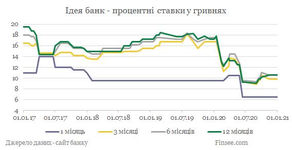 Идея банк депозиты гривны - динамика процентных ставок