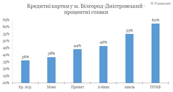 Белгород-Днестровский - кредитные карты 2020