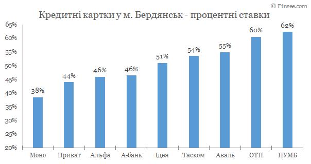 Бердянск - кредитные карты 2020