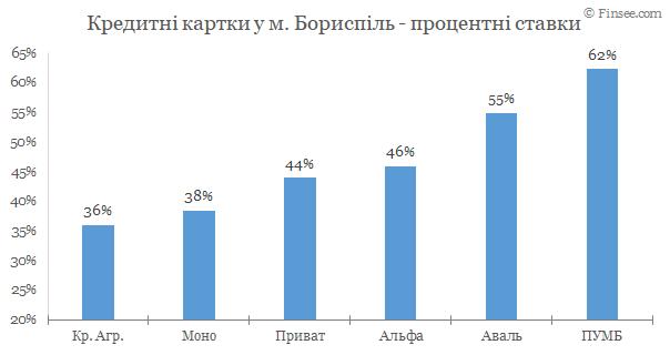 Борисполь - кредитные карты 2020
