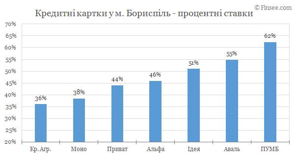 Борисполь - кредитные карты 2019