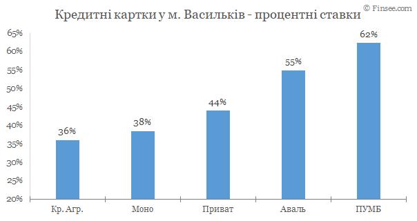 Васильков - кредитные карты 2020