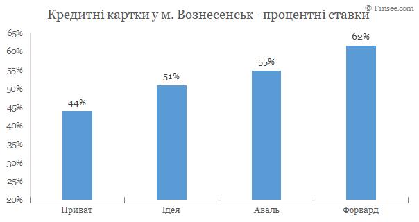Вознесенск - кредитные карты 2020