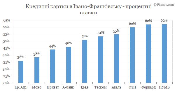 Кредитные карты Ивано-Франковск 2019 - сравнение условий банков