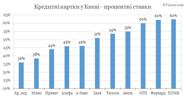 Кредитные карты Киев 2019 - сравнение условий банков