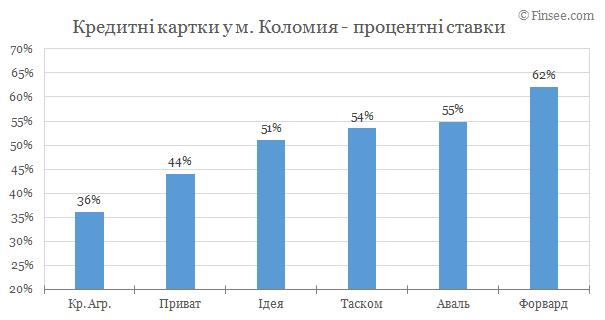 Коломыя - кредитные карты 2019