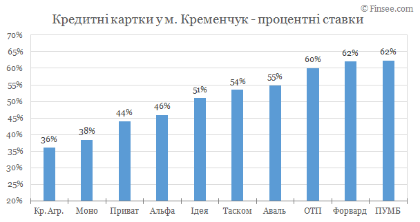Кредитные карты Кременчуг 2019 - сравнение условий банков