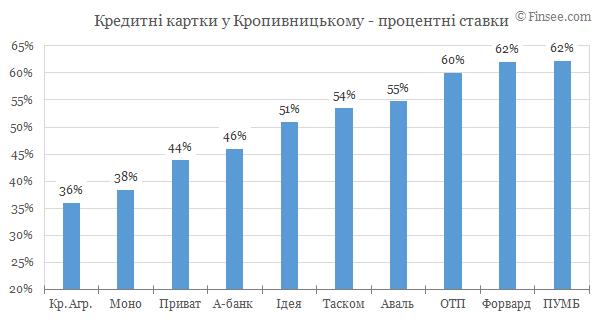 Кредитные карты Кропивницкий 2019 - сравнене условий с конкурентами