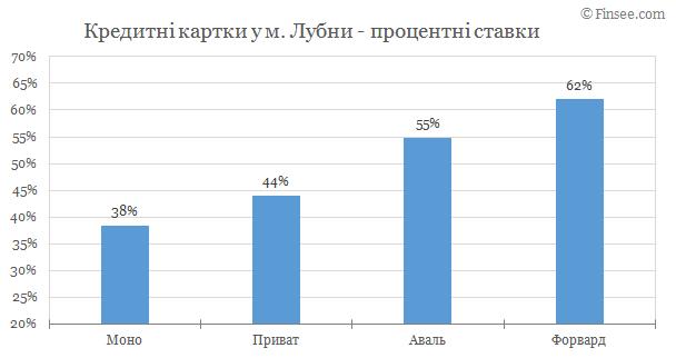 Лубны - кредитные карты 2019