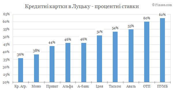 Кредитные карты Луцк 2019 - сравнение условий банков