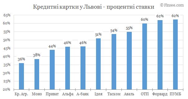 Кредитные карты Львов 2019 - сравнение условий банков