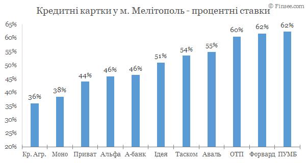 Мелитополь - кредитные карты 2020