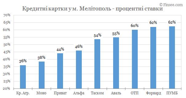 Мелитополь - кредитные карты 2019