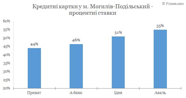 Могилев-Подольский - кредитные карты 2020