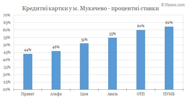 Мукачево - кредитные карты 2019