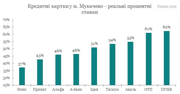 Мукачево - кредитные карты 2020