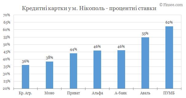 Никополь - кредитные карты 2019