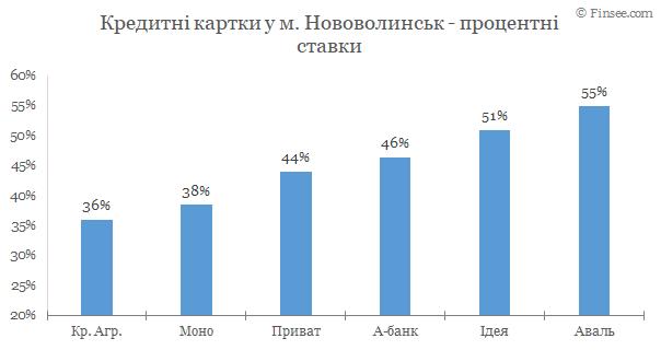 Нововолынск - кредитные карты 2020