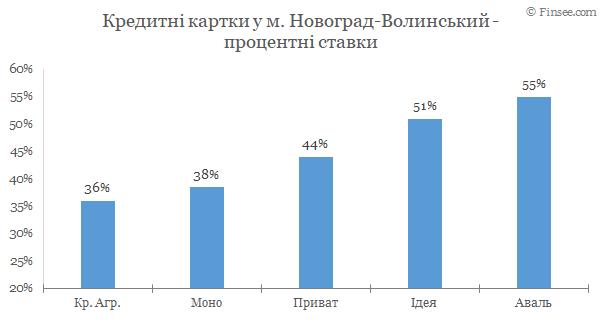 Новоград-Волынский - кредитные карты 2020