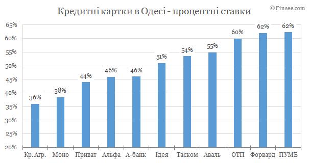 Кредитные карты Одесса 2019 - сравнение условий банков