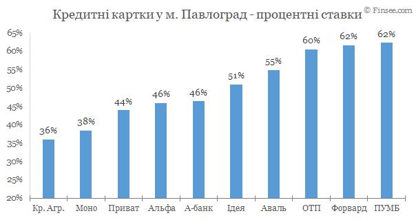 Павлоград - кредитные карты 2020