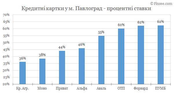 Павлоград - кредитные карты 2019