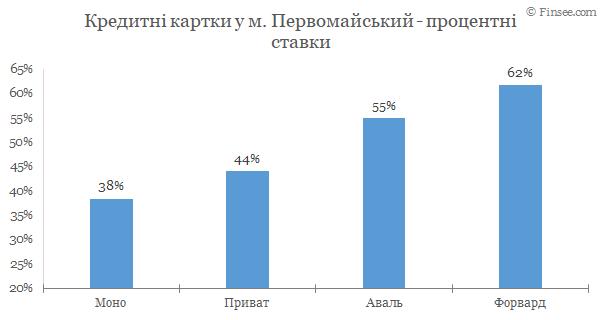 Первомайский - кредитные карты 2020