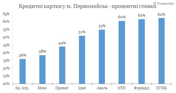 Первомайск - кредитные карты 2020