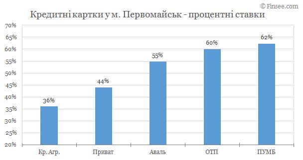 Первомайск - кредитные карты 2019
