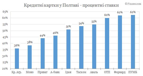 Кредитные карты Полтава 2019 - сравнение условий банков