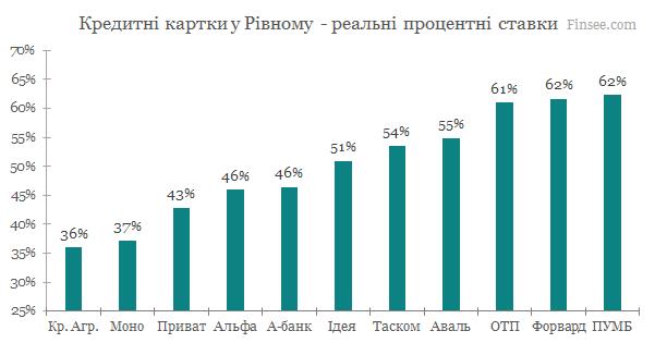 Кредитные карты Ровно 2020 - сравнение условий банков