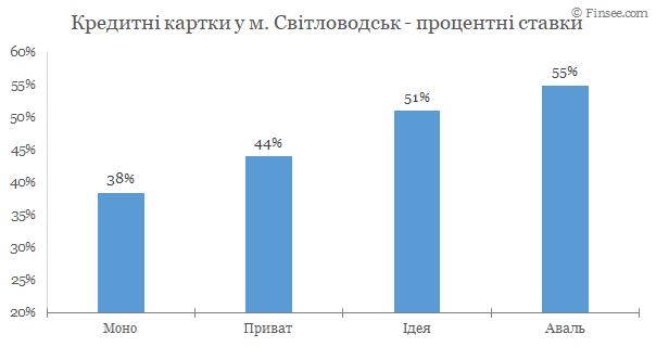 Светловодск - кредитные карты 2020