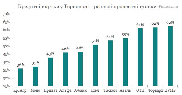 Кредитные карты Тернополь 2020 - сравнение условий банков